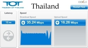 Speedtest Thailand